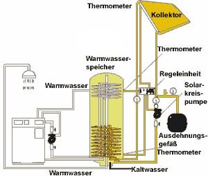 JUTZY - Sanitär Heizung Rohrreinigung in Berlin und Potsdam